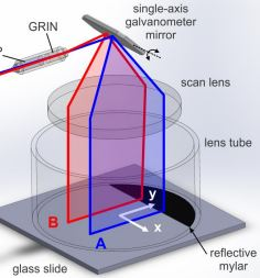 Dual-beam manually actuated distortion corrected imaging (DMDI): two dimensional scanning with a single-axis galvanometer